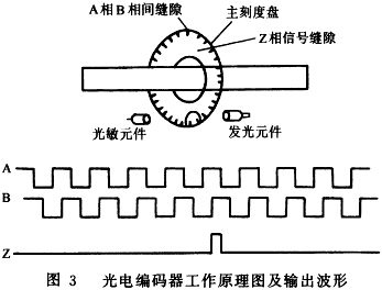 整形电路工作原理